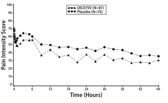 Figure 1: Pain Intensity Score Versus Time