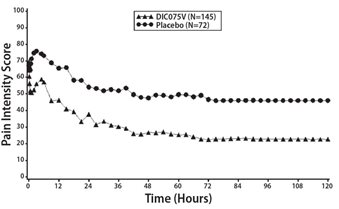 Figure 2: Pain Intensity Score Versus Time