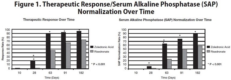 Figure 1. Therapeutic Response/Serum Alkaline Phosphatase (SAP)