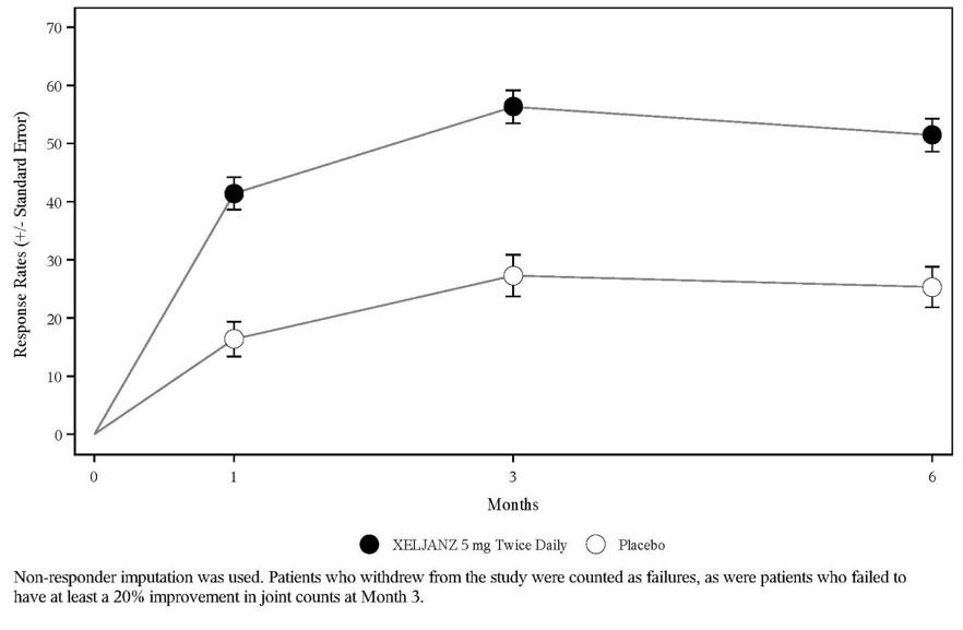XELJANZ / XELJANZ XR (tofacitinib) Clinical Studies   Pfizer